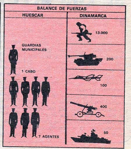 Correlación de fuerzas en el conflicto (Fuente: El caso)