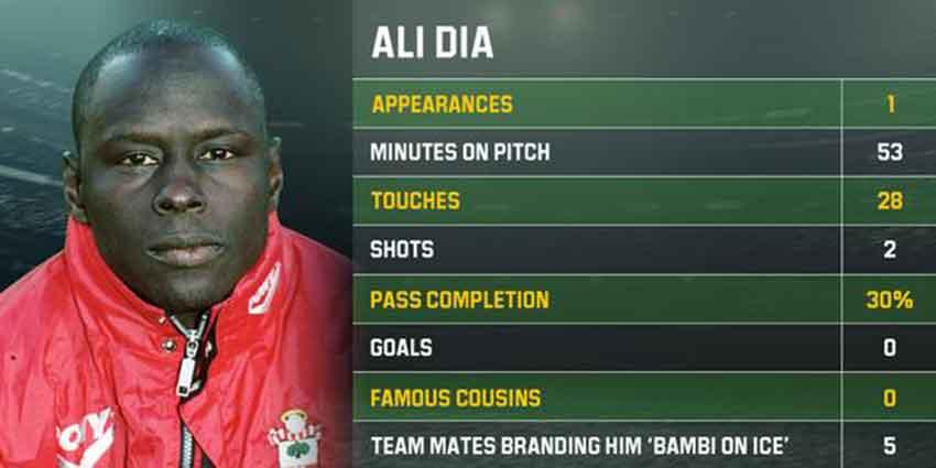 Estadísticas de Ali Dia - el café de la historia